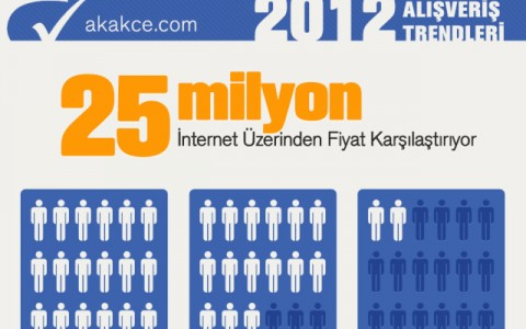 akakce.com_2012-İnfografik-detaylari