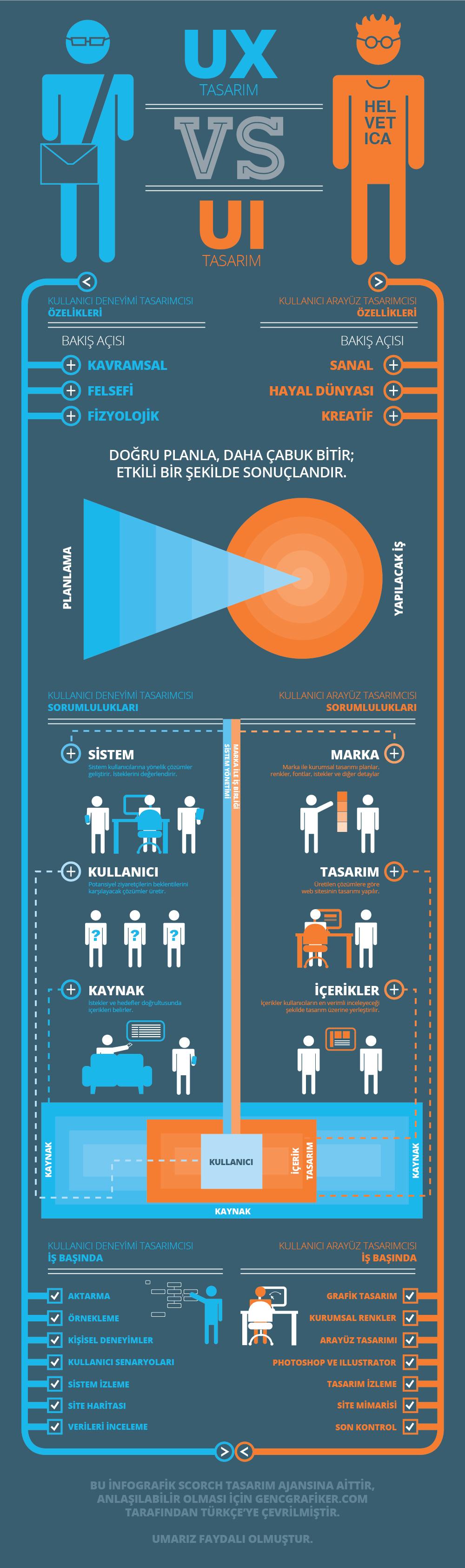 UX-tasarimcisi-ile-UI-tasarimcisi-arasindaki-farklar